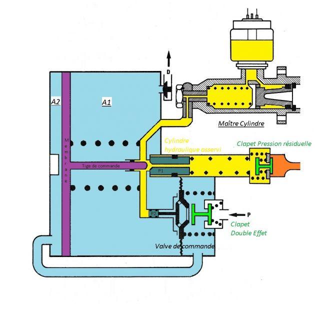 Pompe a vide freinage fonctionnement